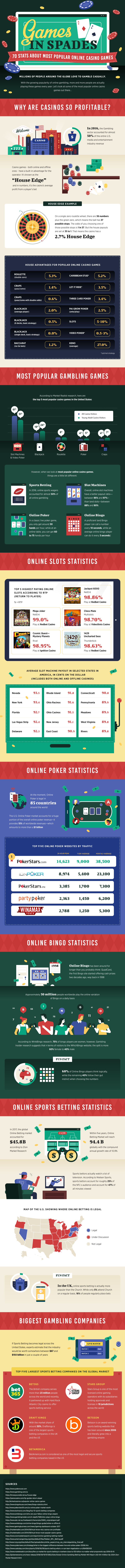 Games-In-Spades-Infographic
